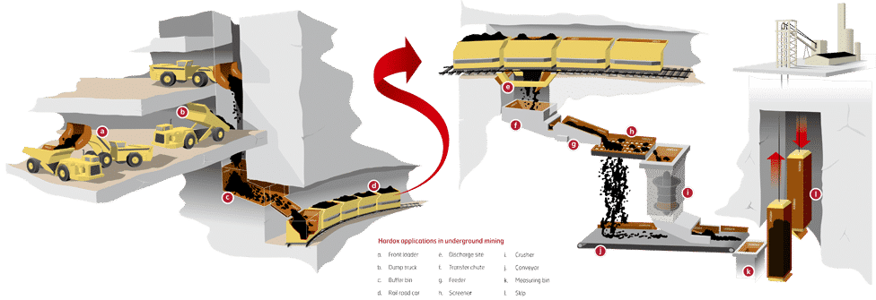 kopalnie podziemne